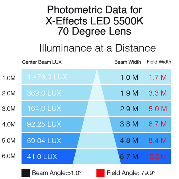 XEffects photometrics 5500K 70 lens