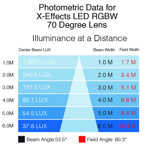 XEffects photometrics RGBW 70 lens